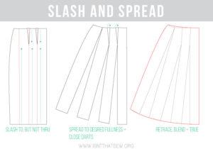 Slash and Spread a skirt to create fullness